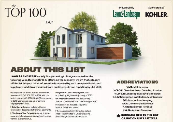About Lawn And Landscape